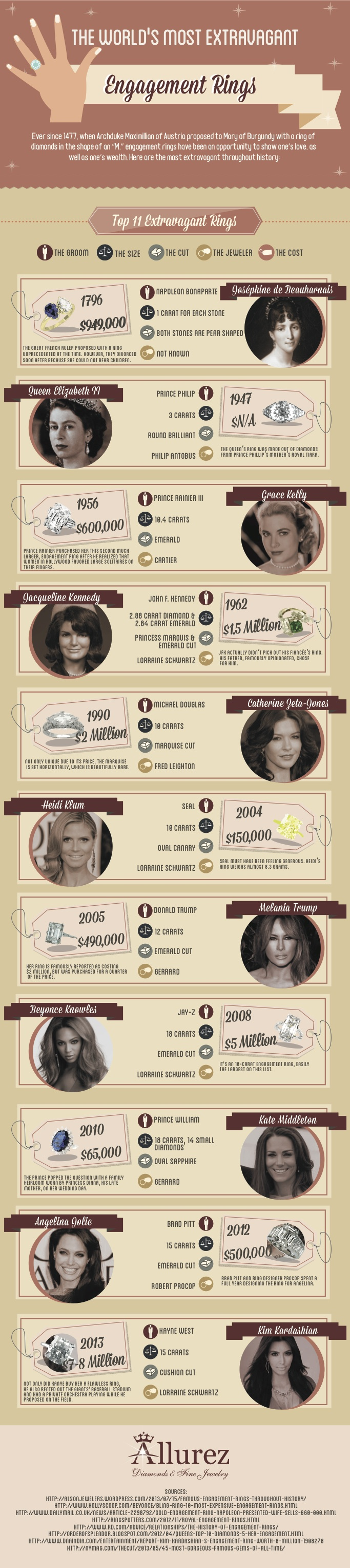 Extravagant Engagement Rings Infographic From Allurez