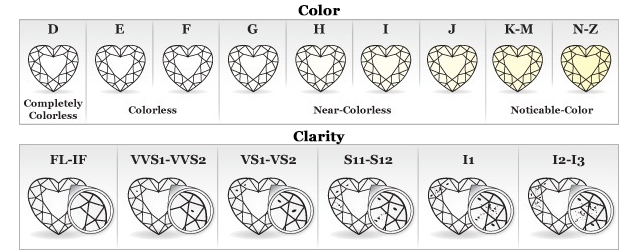 Color and clarity charts for diamonds